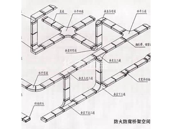 防火桥架空间示意图